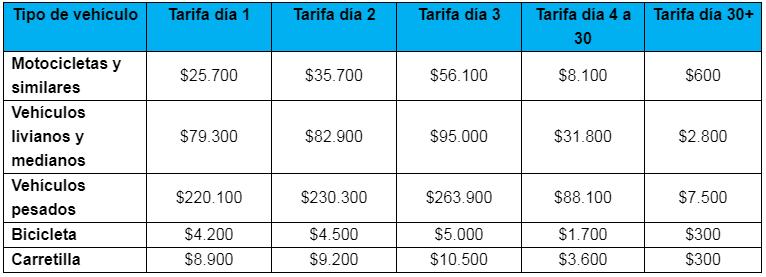 Estas son las nuevas tarifas de comparendos, grúas y patios para el 2019