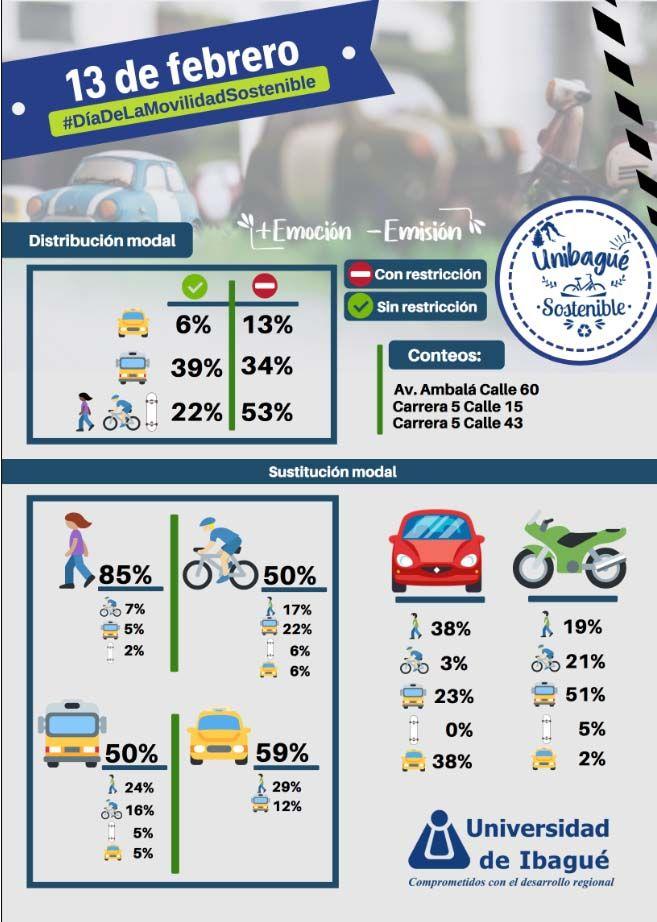 Compartir recorridos optimizaría beneficios ambientales en el 'Día sin carro y sin moto'