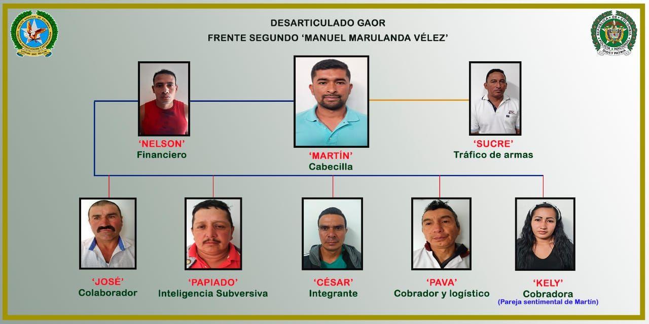 Desarticulado Grupo Armado Organizado Residual 'Manuel Marulanda Vélez' en el Tolima