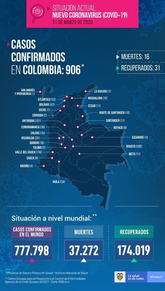 A 16 subió el número de muertos por Covid 19 en Colombia