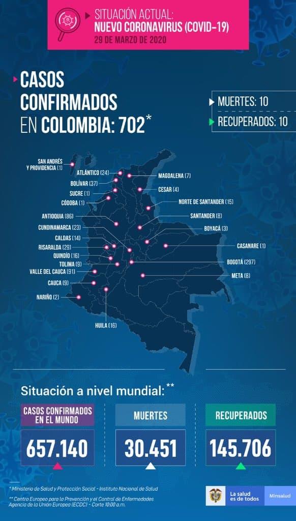 Ya son 10 los muertos en Colombia por Coronavirus