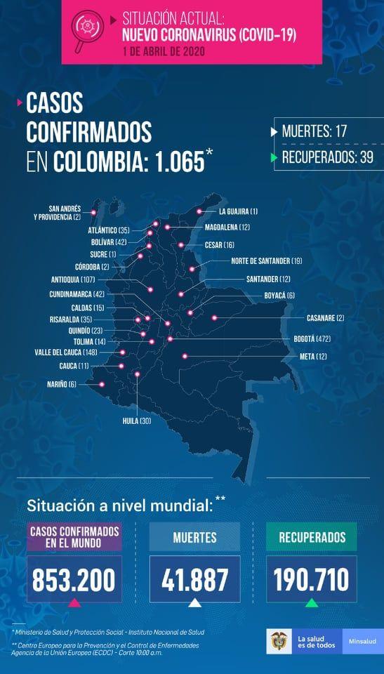 Colombia superó los mil contagiados y sumó 17 muertos por Coronavirus