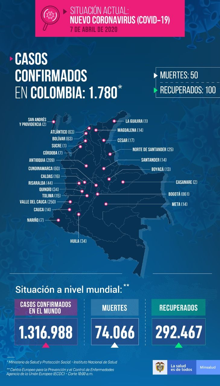 Cincuenta fallecidos y 100 recuperados: Nuevo reporte del Coronavirus en Colombia