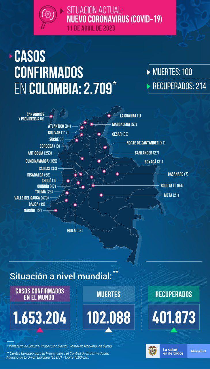 Colombia llegó a los 100 muertos por Coronavirus