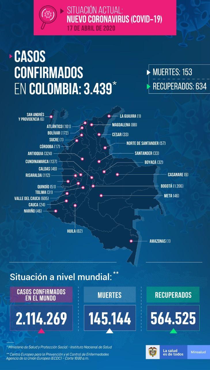 Contagios por Covid 19 subieron a 3.439 en el país. Han fallecido 153 personas