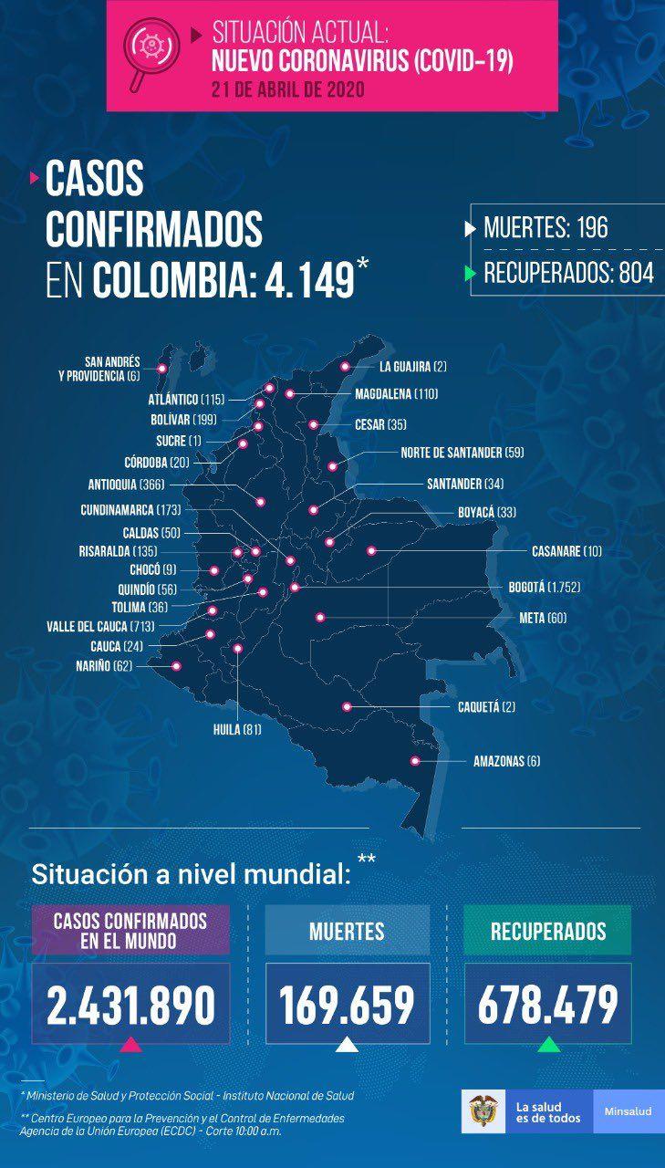 Colombia llegó a 4149 casos de de Covid 19. También a 196 fallecidos