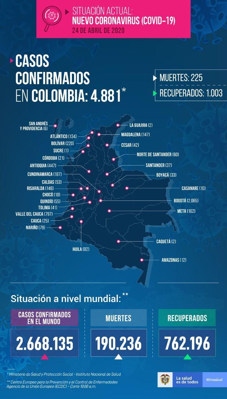 320 nuevos contagios de Covid 19 en el país: La cifra más alta