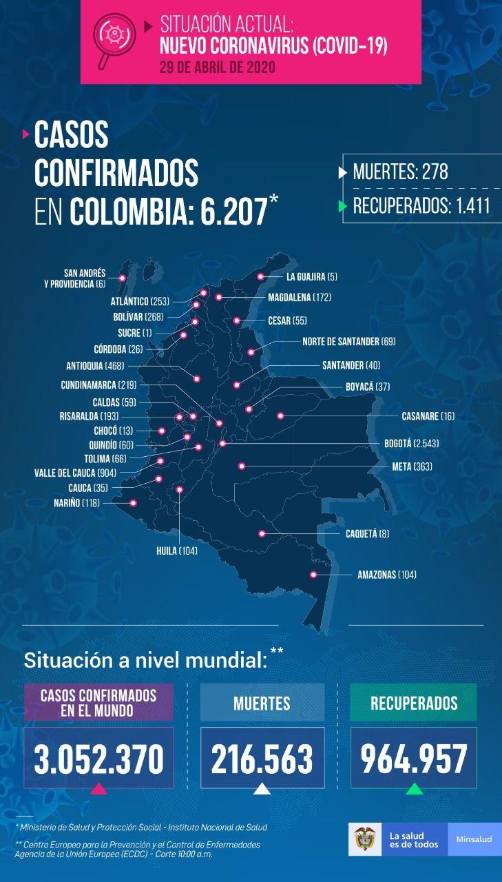 Colombia superó los seis mil casos de Coronavirus