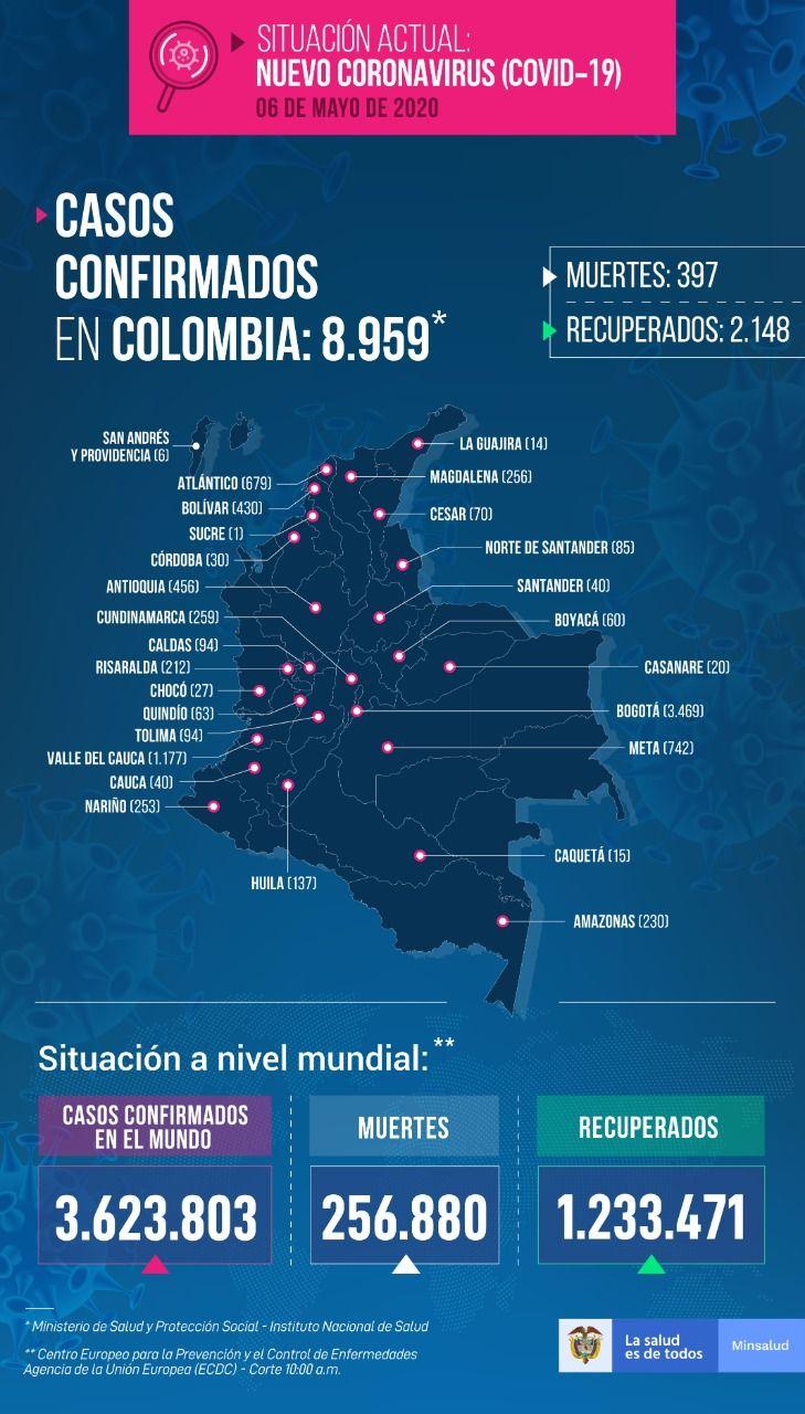 Colombia se aproxima a los 9000 contagios de Covid 19