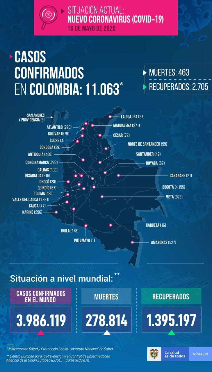 Colombia llegó este domingo a 11 mil casos de Covid 19