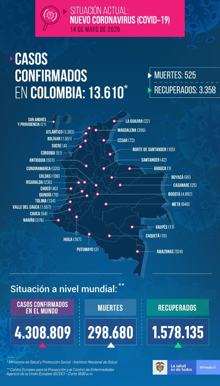 13.610 contagiados y 525 muertes a la fecha por Covid 19 en Colombia