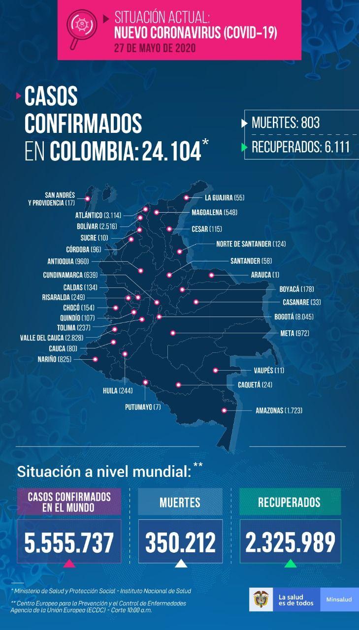 Colombia superó este miércoles los 24 mil contagios y llegó a 803 muertes por Covid 19
