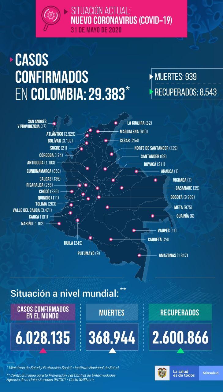 Colombia se acerca a los 30 mil contagios de Coronavirus