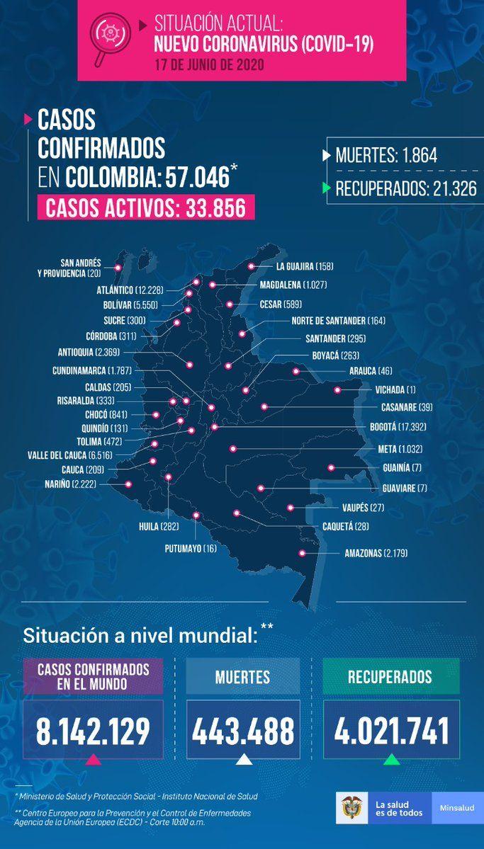 2115 nuevos casos y 63 muertes: Último reporte del Covid 19 en Colombia