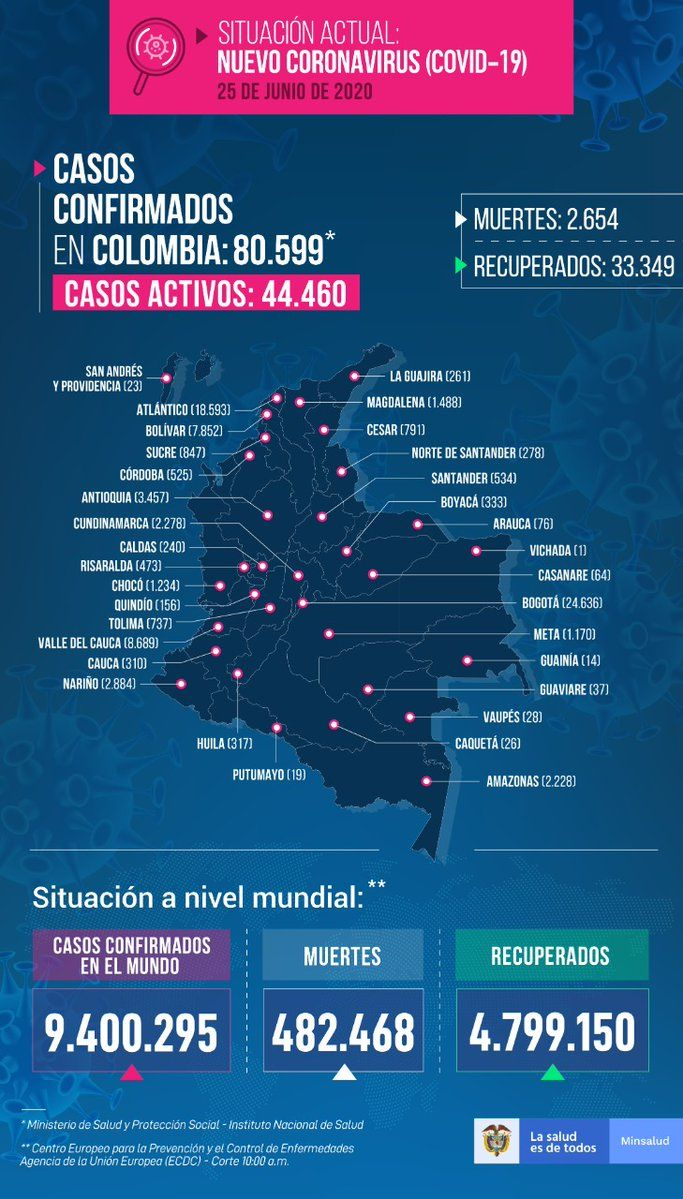 En Colombia sobrepasó los 80 mil contagios de Covid 19 y llegó a 2654 muertos