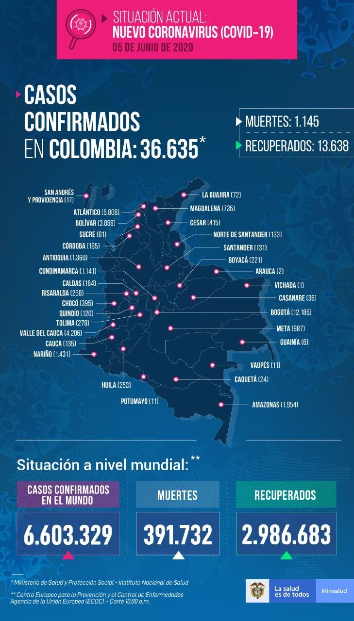 1515 nuevos casos de Covid 19 este viernes, para un total de 36.635 en Colombia