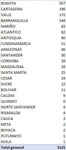 Otro triste récord: 1521 nuevos contagios de Covid 19 en el país