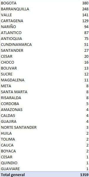 64 fallecidos en el reporte de este martes del Covid -19 en Colombia