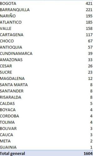 En ascenso al pico: 1604 nuevos contagios y 61 muertes por Covid 19