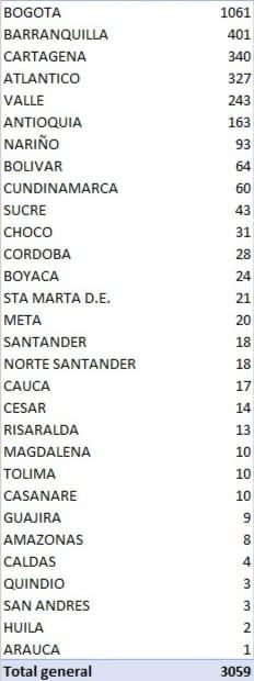 Este viernes murieron 95 personas por Covid 19 en Colombia