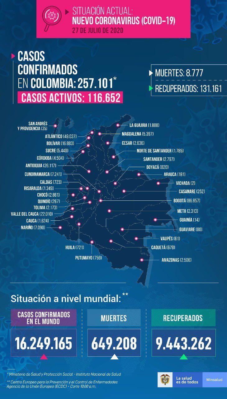 Reporte de este lunes: Colombia con 8181 nuevos casos y 256 muertes por Covid-19