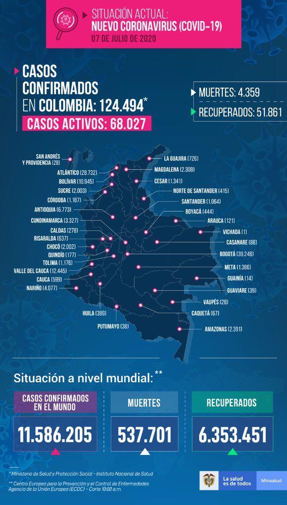 4214 nuevos casos este martes por Covid en Colombia, y se aproxima a los 125 mil en total