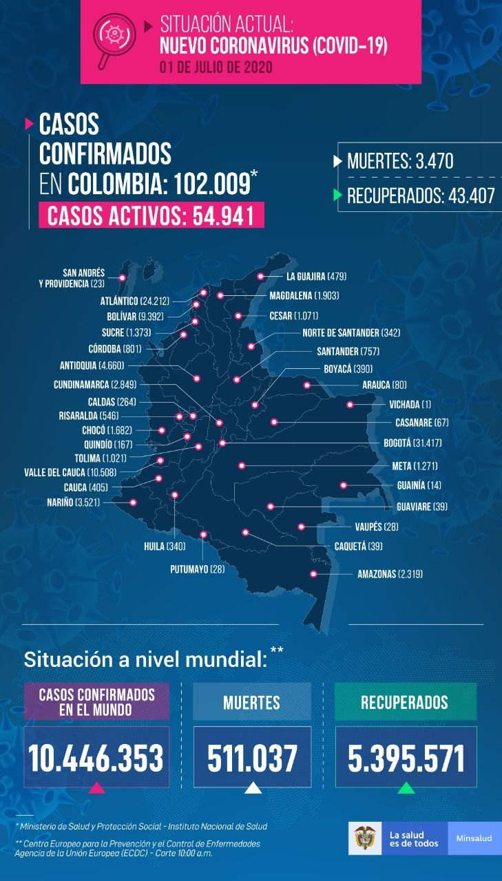 Colombia impone nuevos récords en contagios y muertes por Covid 19