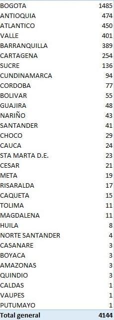 Colombia subió 4144 nuevos casos de Coronavirus y se acerca a los 130 mil