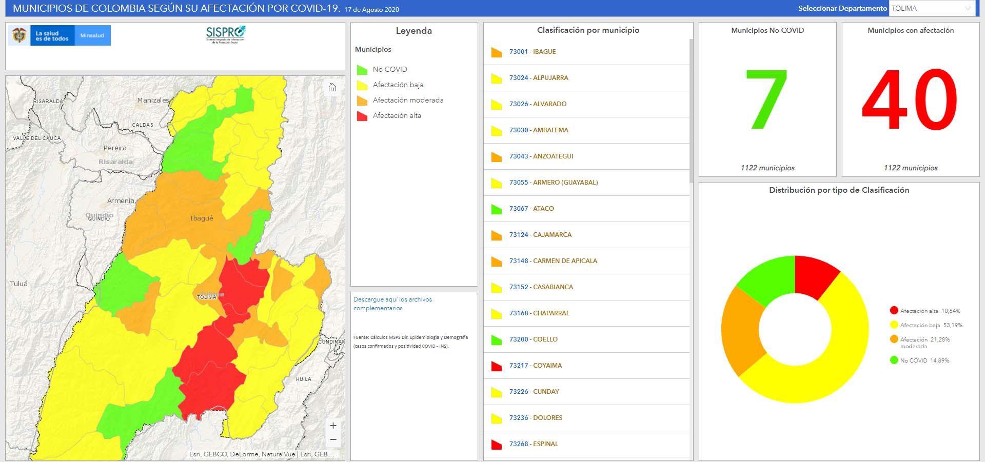 El Covid ya está en 42 de los 47 municipios del Tolima (89.36%)