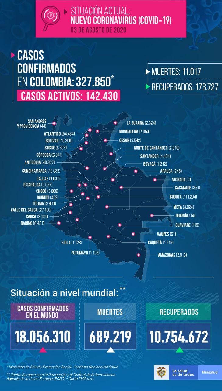 10.199 contagios nuevos y 367 muertos se reportan este lunes en Colombia por Covid