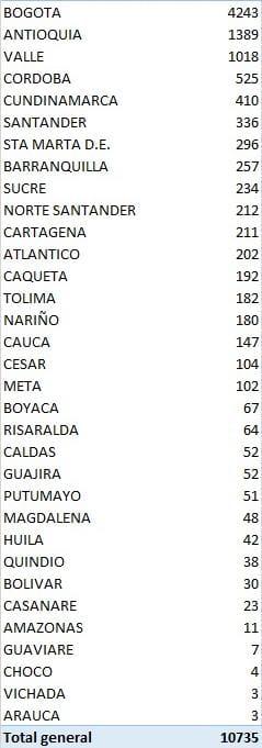 10.735 nuevos casos y 309 fallecimientos en último reporte del Covid en Colombia