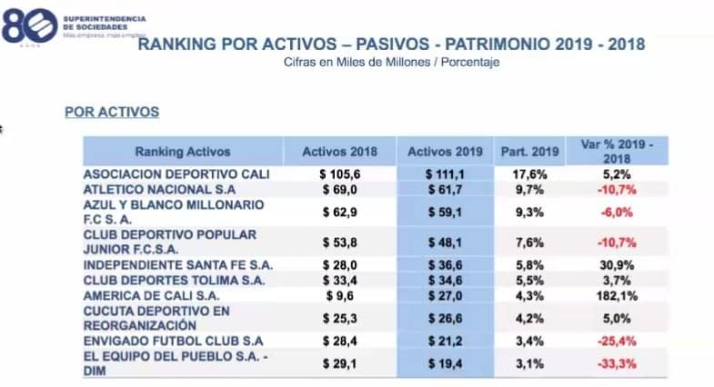 Deportes Tolima, entre los equipos con mejores desempeños financieros
