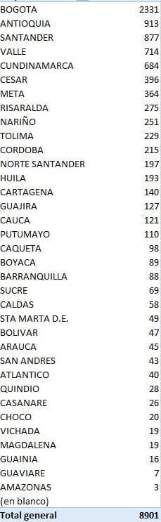 Reporte del martes: Tolima inicia septiembre con 229 nuevos contagios y cuatro muertes por Covid