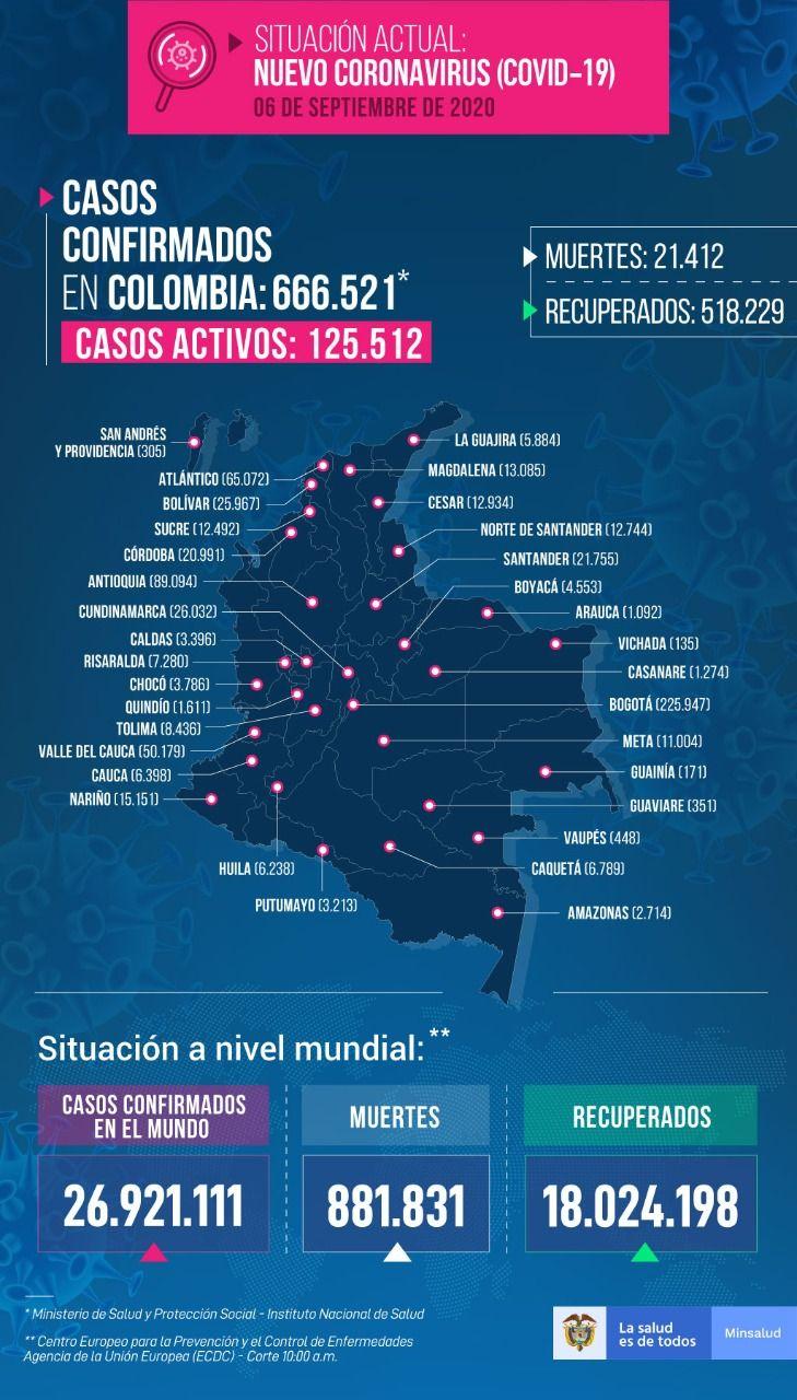 Colombia llega a 666.521 casos confirmados y 21.412 fallecimientos por Covid