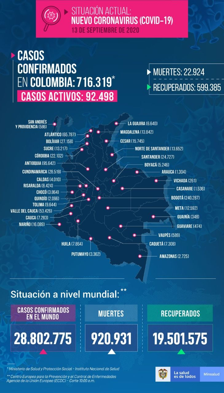 Este domingo: 141 contagios y dos muertes por Covid en el Tolima