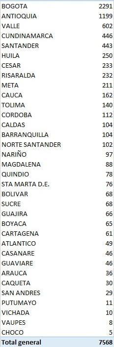 Tolima sumó este jueves 10 muertos y 140 nuevos casos de Covid