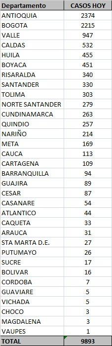 Este jueves Tolima sumó 303 nuevos contagios y seis muertes por Covid