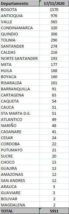 Quince muertes y 290 nuevos contagios de Covid este martes en el Tolima