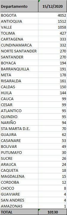Tolima reportó este martes 12 muertes y 427 nuevos contagios por Covid