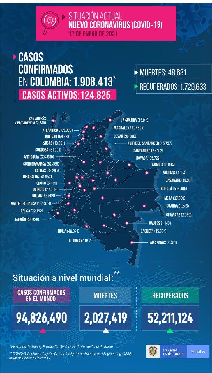 Tolima reportó este domingo 28 muertes y 635 nuevos contagios por Covid