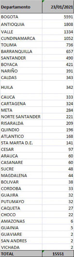 Este sábado Tolima marcó 18 muertes y 736 nuevos contagios por Covid