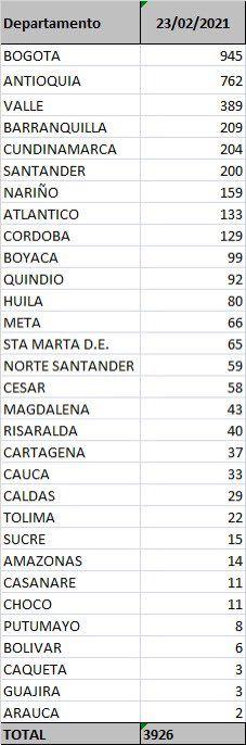 Tres muertes y 22 nuevos contagios de Covid este martes en el Tolima