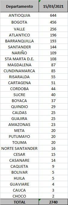 Tres fallecidos y 20 nuevos contagios por Covid este lunes en el Tolima