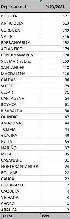 Un fallecido y 44 nuevos contagios por Covid este martes en el Tolima
