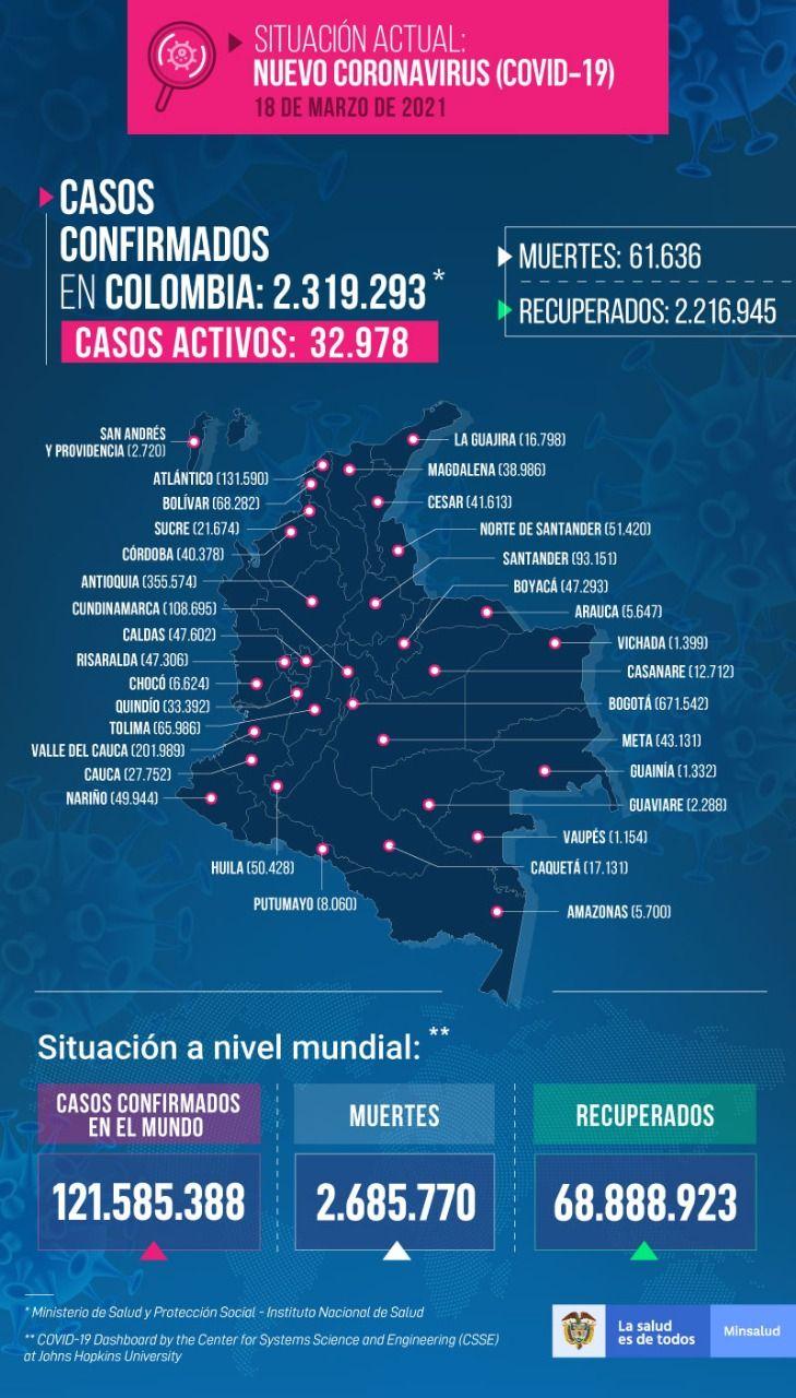 Tolima registró este jueves dos muertes y 68 nuevos contagios por Covid