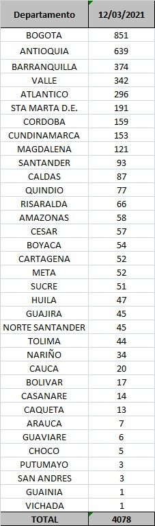 Cuatro fallecidos y 44 nuevos contagios por Covid este viernes en el Tolima
