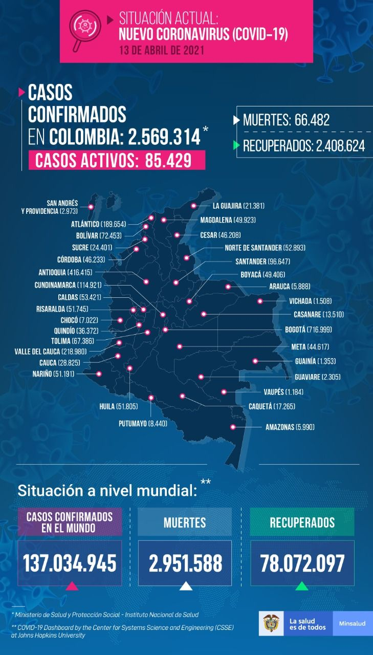Tolima registró este martes tres fallecidos y 133 nuevos contagios por Covid