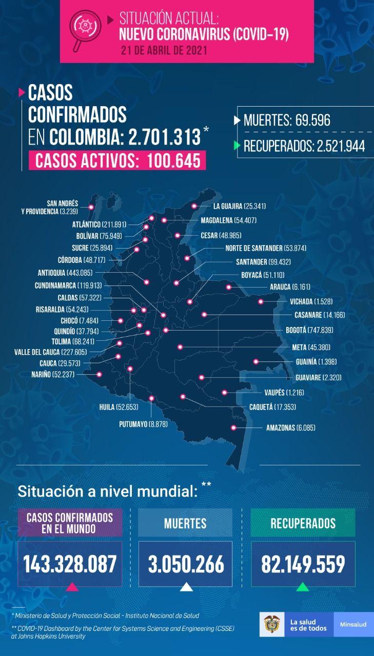 Tolima registró este miércoles cinco fallecimientos y 94 nuevos contagios por Covid