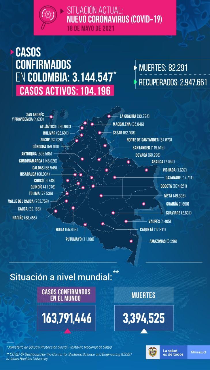 Once fallecimientos y 184 nuevos contagios por Covid este martes en el Tolima
