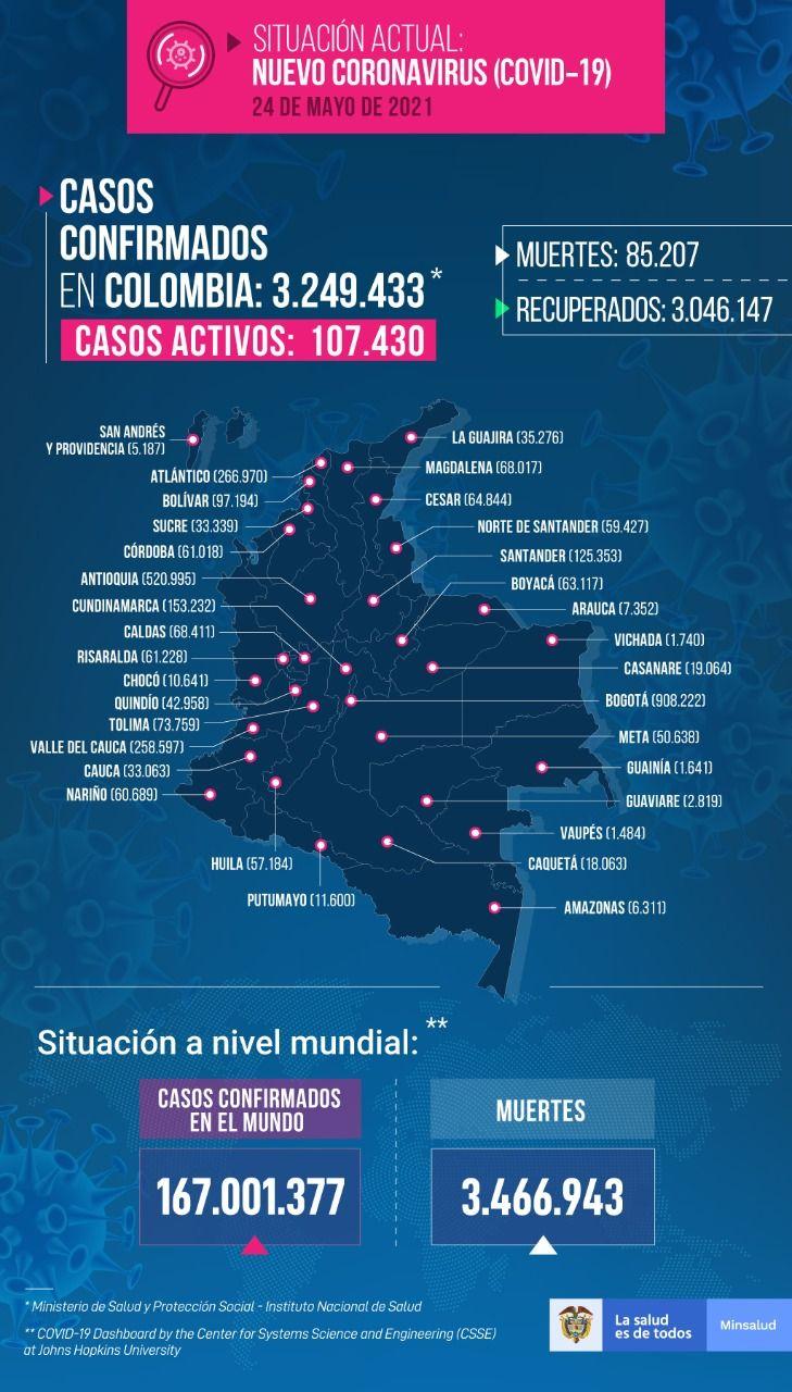 Once fallecimientos y 316 nuevos contagios por Covid este lunes en el Tolima